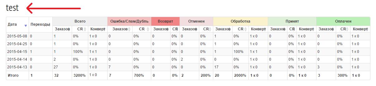 Статистика по конкретному веб-мастеру