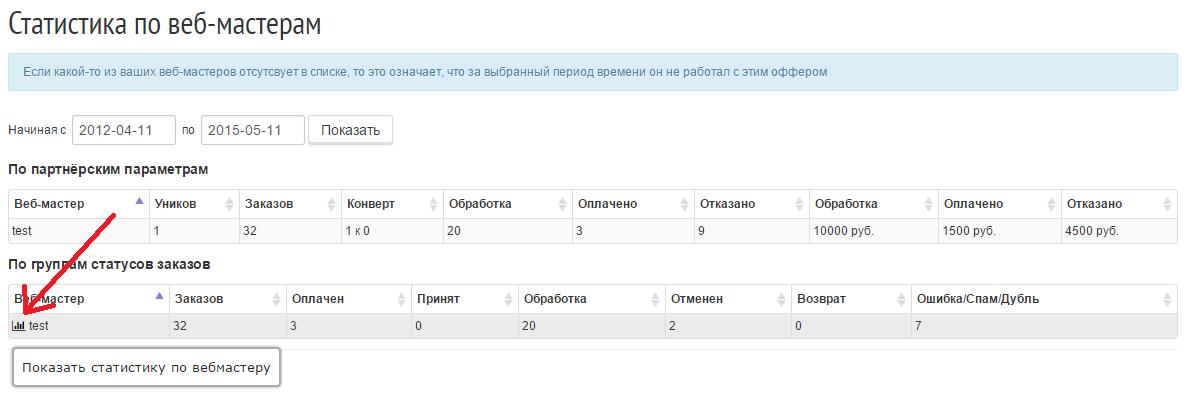 Статистика конверсий по конкретному веб-мастеру